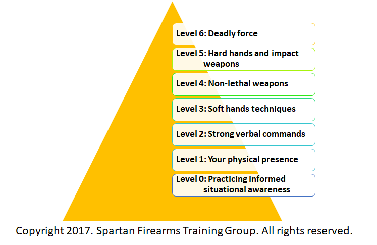 7 Tips on the Use of Force for Self-Defense