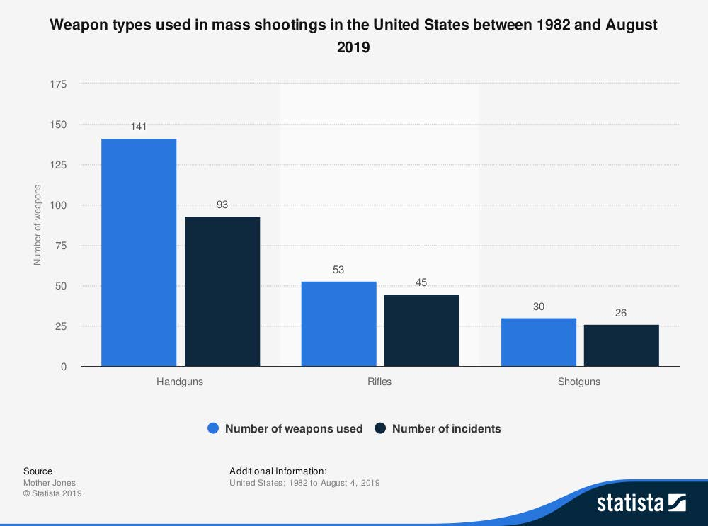 This image has an empty alt attribute; its file name is statistic_id476409_weapons-used-in-mass-shootings-in-the-us-as-of-august-2019-3.jpg